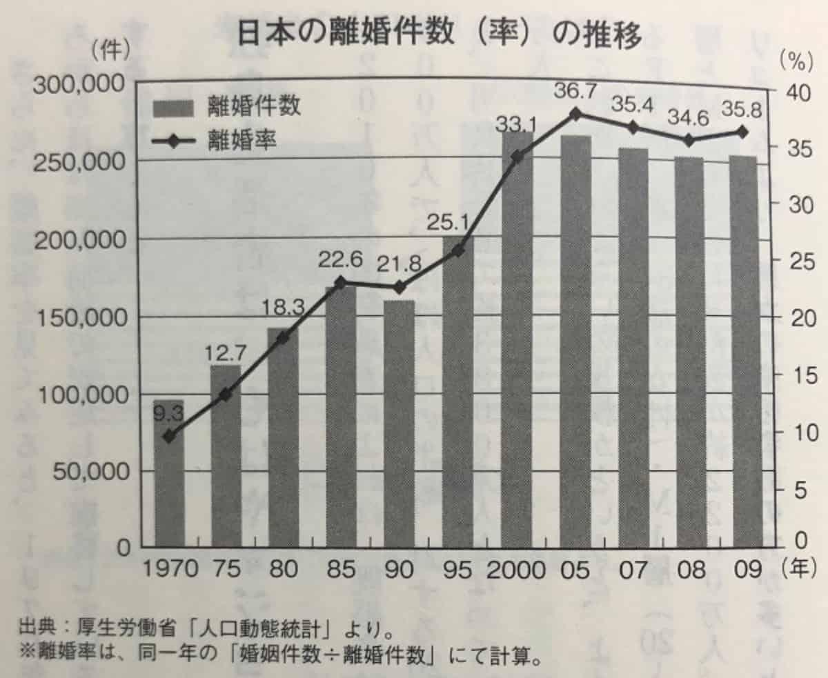 日本の離婚件数の推移