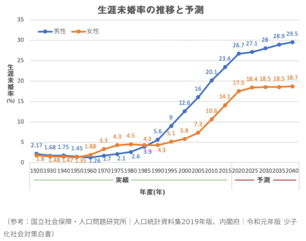 生涯未婚率2019年度