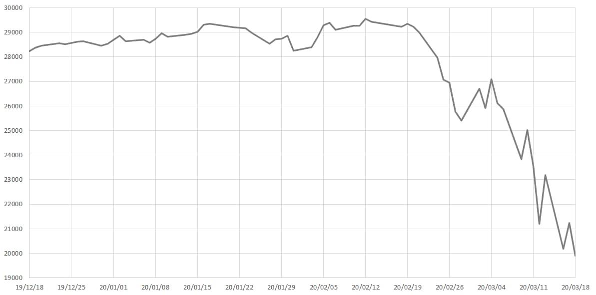 2020年の株価大暴落