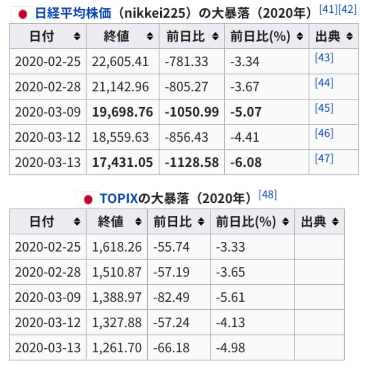 2020年日経平均株価とTOPIXの大暴落